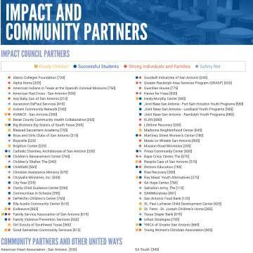 Impact and Community Partners