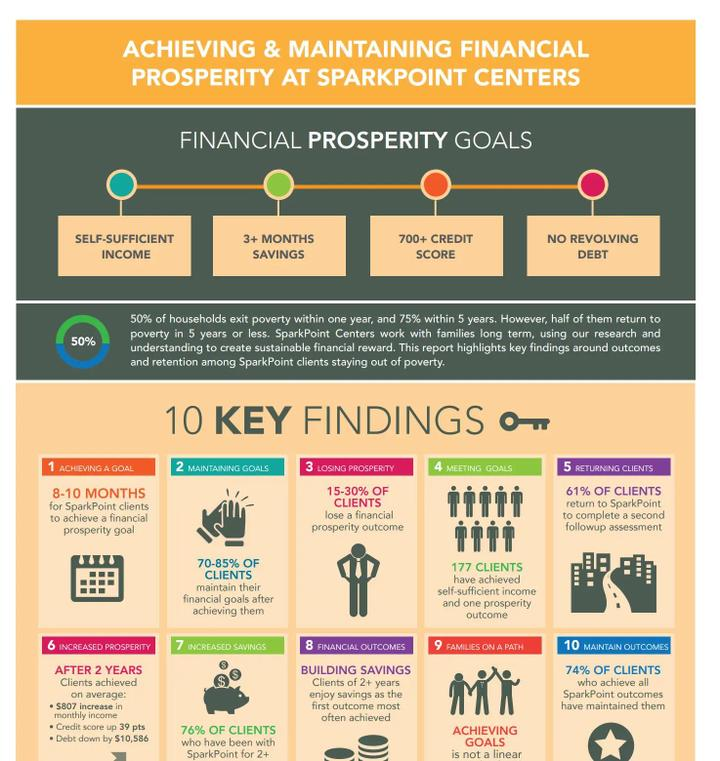 SparkPoint_10Key_Findings_Infographics_cover.PNG
