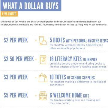 What Your Dollar Buys English