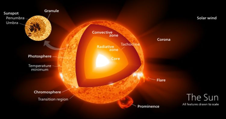 Astronomy - Solar Eclipse 2017