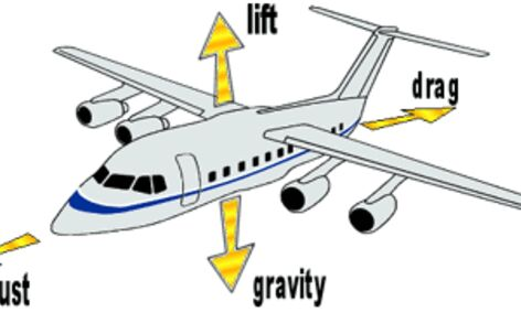 Vehicles Part 2 How Do Airplanes Fly Small Online Cl For Ages 8 12