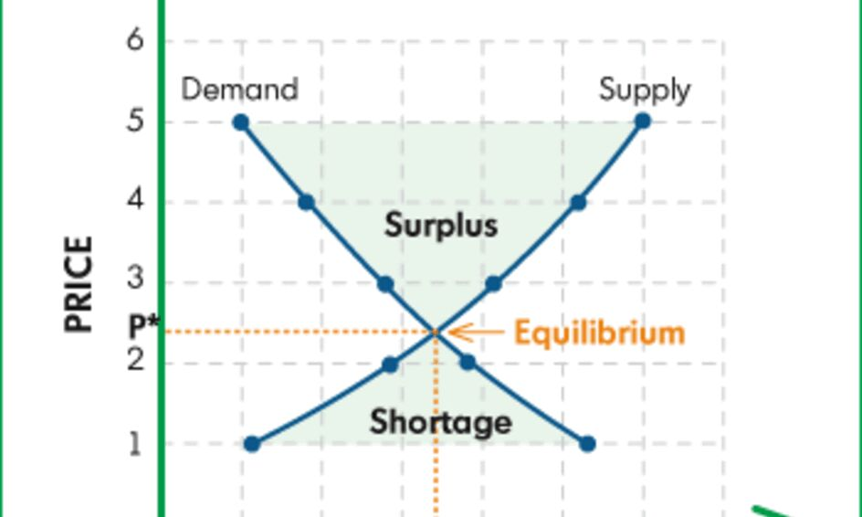 Foundational Economics Supply Demand Elasticity And Policy