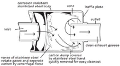 This is a diagram of a spark arrestor